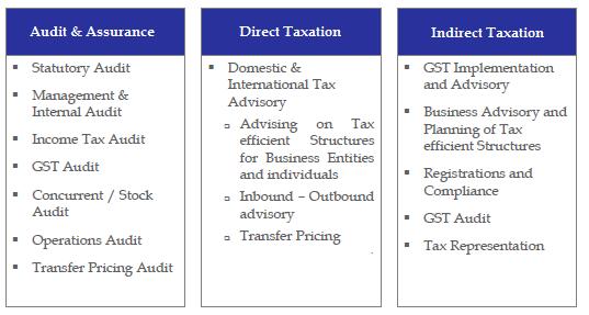 Chartered Accountancy (CA) – Aegis Financial